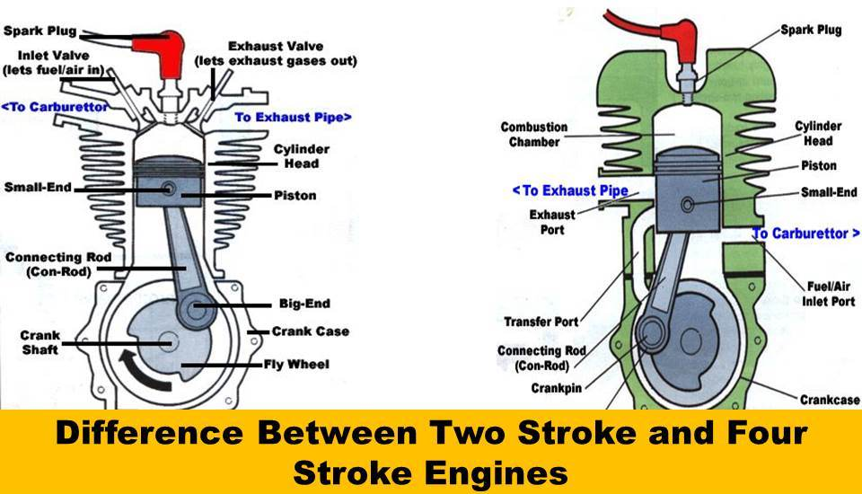 What is the Difference Between a Two Stroke and Four Stroke Engine?