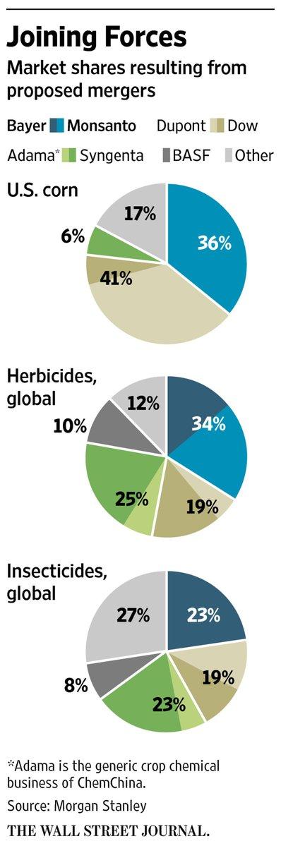 除草剤 殺虫剤 世界シェア モンサント バイエル
