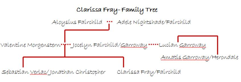 Images Of Blackthorn Family Tree Spacehero