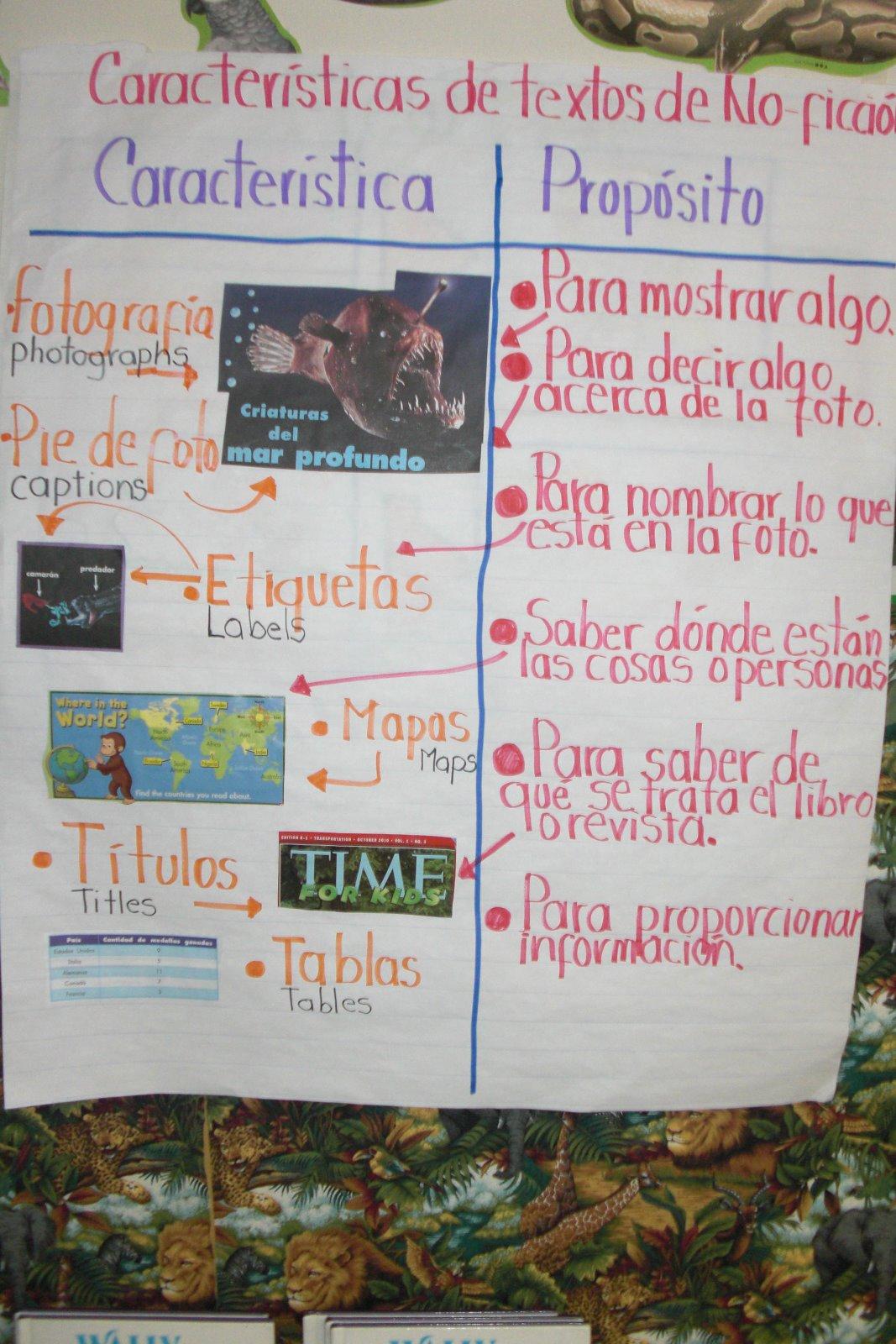 I Teach Dual Language Literacy Lesson Textos De No