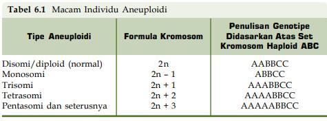 Materi mutasi biologi kelas 12 pustaka belajar untuk lebih jelas mengenai macam individu aneuploidi perhatikan tabel 61 dan gambar 69 berikut ccuart Choice Image