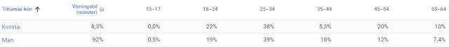 Utdelningsstugans statistik Youtube