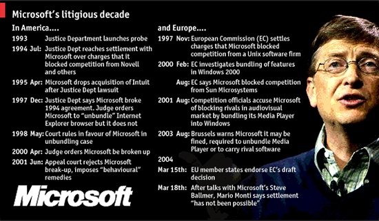 "united states government againts microsofts monopoly over the market In the economists' model of a monopoly, the ""market  salt co v united states, 332 u  director and senior fellow at the independent institute,."