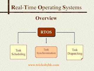 Types of Operating System RTOS