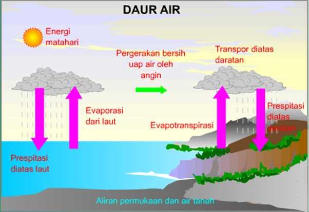 Proses Daur Hidrologi Pendek, Sedang, dan Panjang