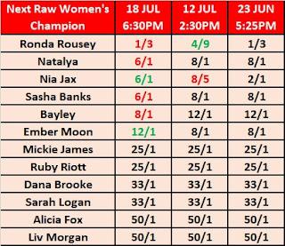 WWE Raw Women's Champion After Alexa Bliss