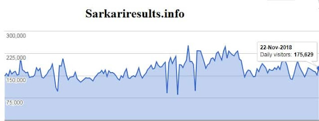Sarkari, Job, Online, Review