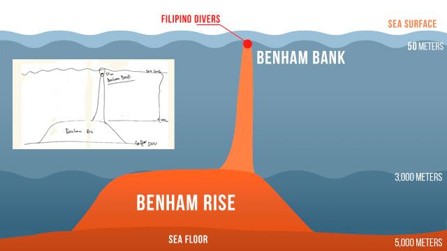 Benham Rise Sketch