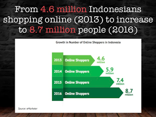 Why Indonesians Are Ignoring Your Ecommerce Offering Part 1