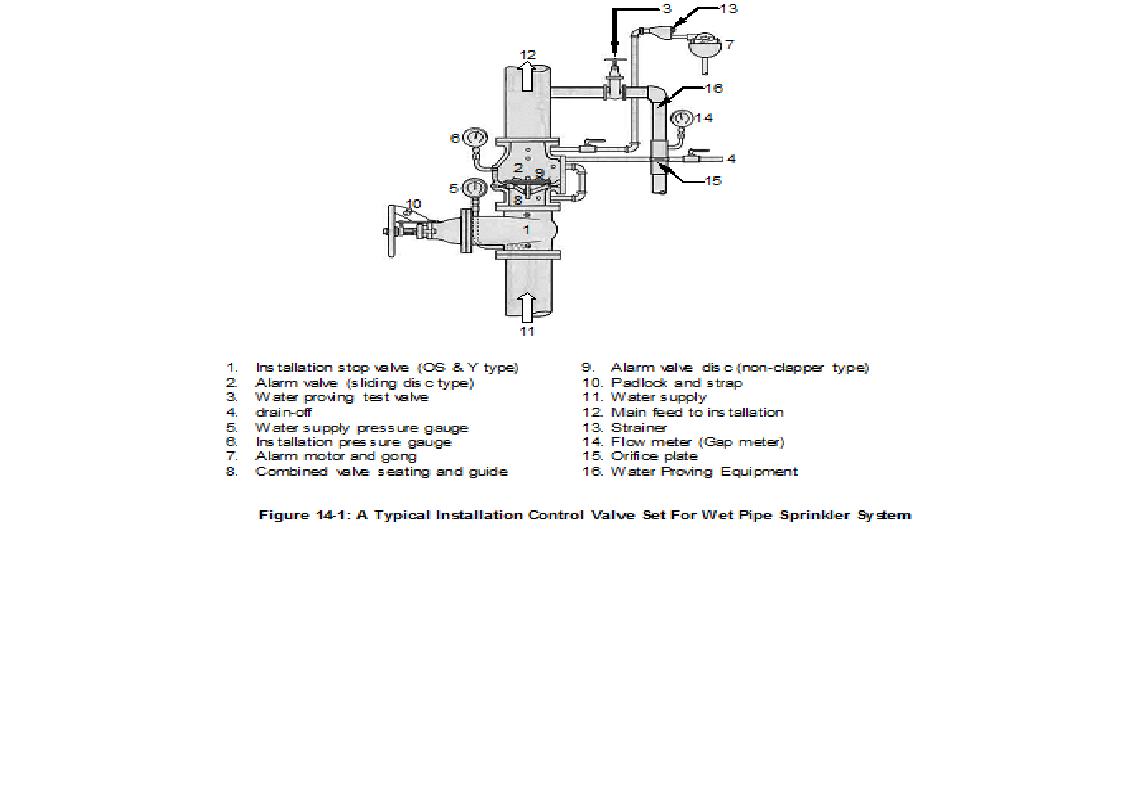 Sprinkler System Wiring Diagram In Addition Master Valve For Sprinkler
