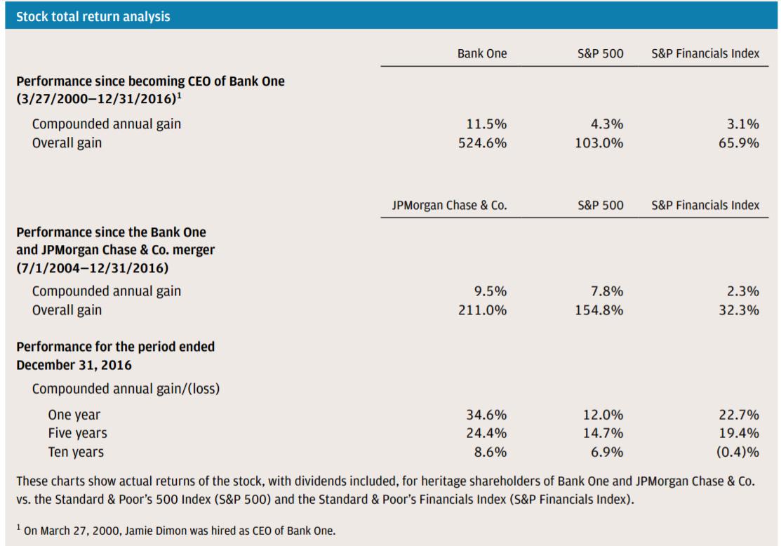 The Brooklyn Investor: JP Morgan 2016 Annual Report (JPM)