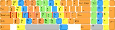 Cara Belajar mengetik 10 jari di Keyboard laptop dan PC