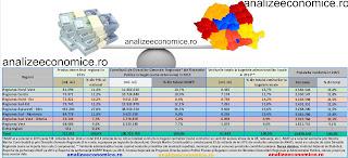 Topul regiunilor după contribuțiile la formarea PIB-ului, la buget și după veniturile administrațiilor locale