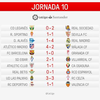 LaLiga Santander 2016/2017: Jornada 10