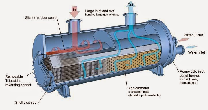 Marine Services Singapore Air Cooled Heat Exchanger Air