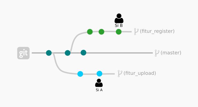 Percabangan di repositori Git