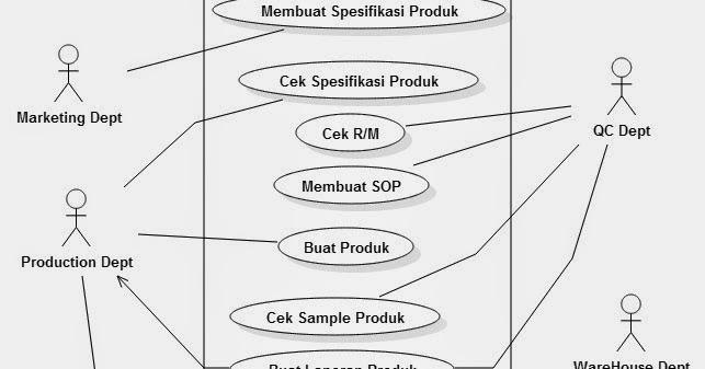 UML Quality Control ( Use Case Diagram, Activity Diagram ...