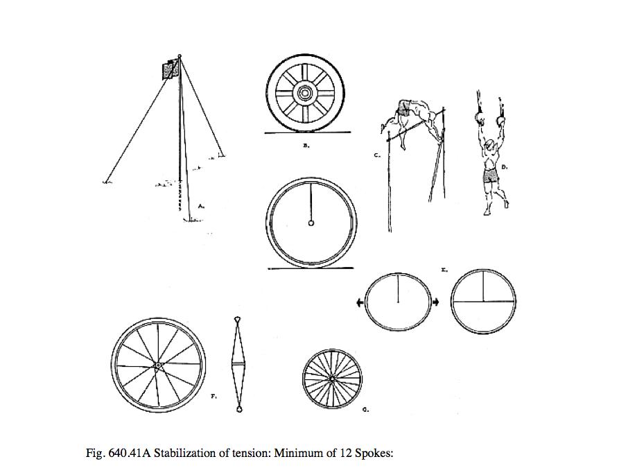 Reading Buckminster Fullers Synergetics