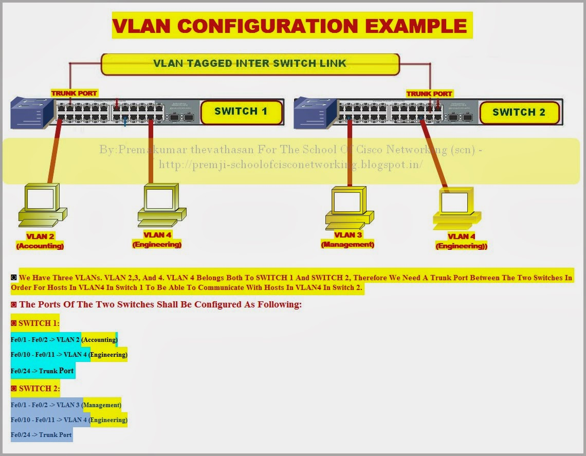 cisco vlan configuration This lesson explains how to configure trunking, vlans and sub-interfaces on your cisco asa firewall.