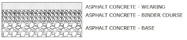 Pengertian lapisan aspal beton Laston AC-WC AC-BC AC-Base