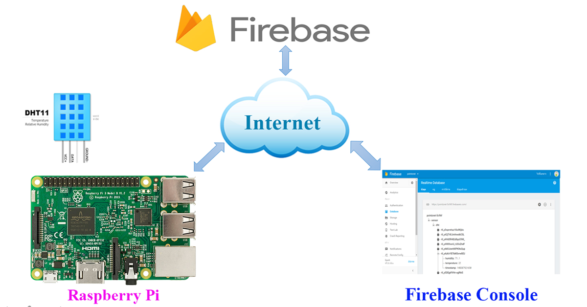 Raspberry Pi Projects: Raspberry Pi IoT with Firebase