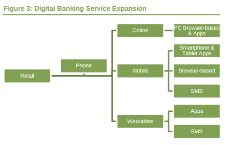 Digital Lifescapes: Fintech is Driving the Digital Banking Services