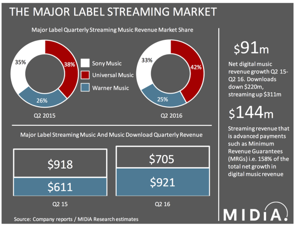 Spotify, Apple Music, Tidal Paying $1 6 Million a DAY In Major Label