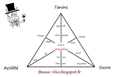 bon vin blog beaux-vins équilibre pyramide
