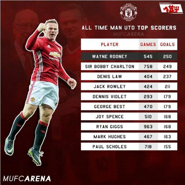 Pencetak Gol Terbanyak di Manchester United