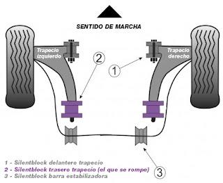 silentblock, sinebloc,sinembloc, sinenbloc, sinemblock