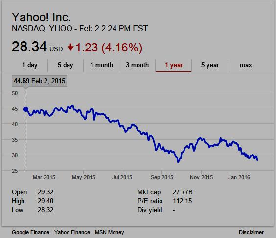 1-year stock chart NASDAQ: YHOO