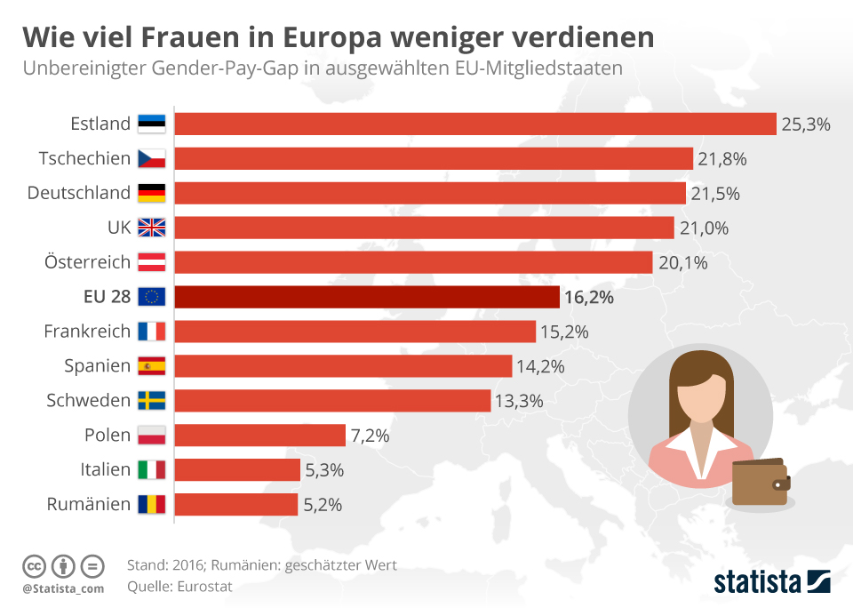 Single frauen europa
