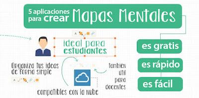 5 aplicaciones online para crear mapas mentales gratis