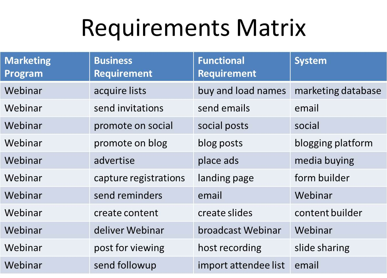 Customer Experience Matrix Design Your Best Marketing