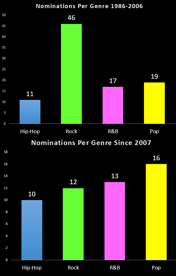 Bens big blog by the numbers a breakdown of every grammys album this graph shows an interesting trend rock was dominant all the way until the mid 2000s and it began to taper off since the early 2000s malvernweather Choice Image