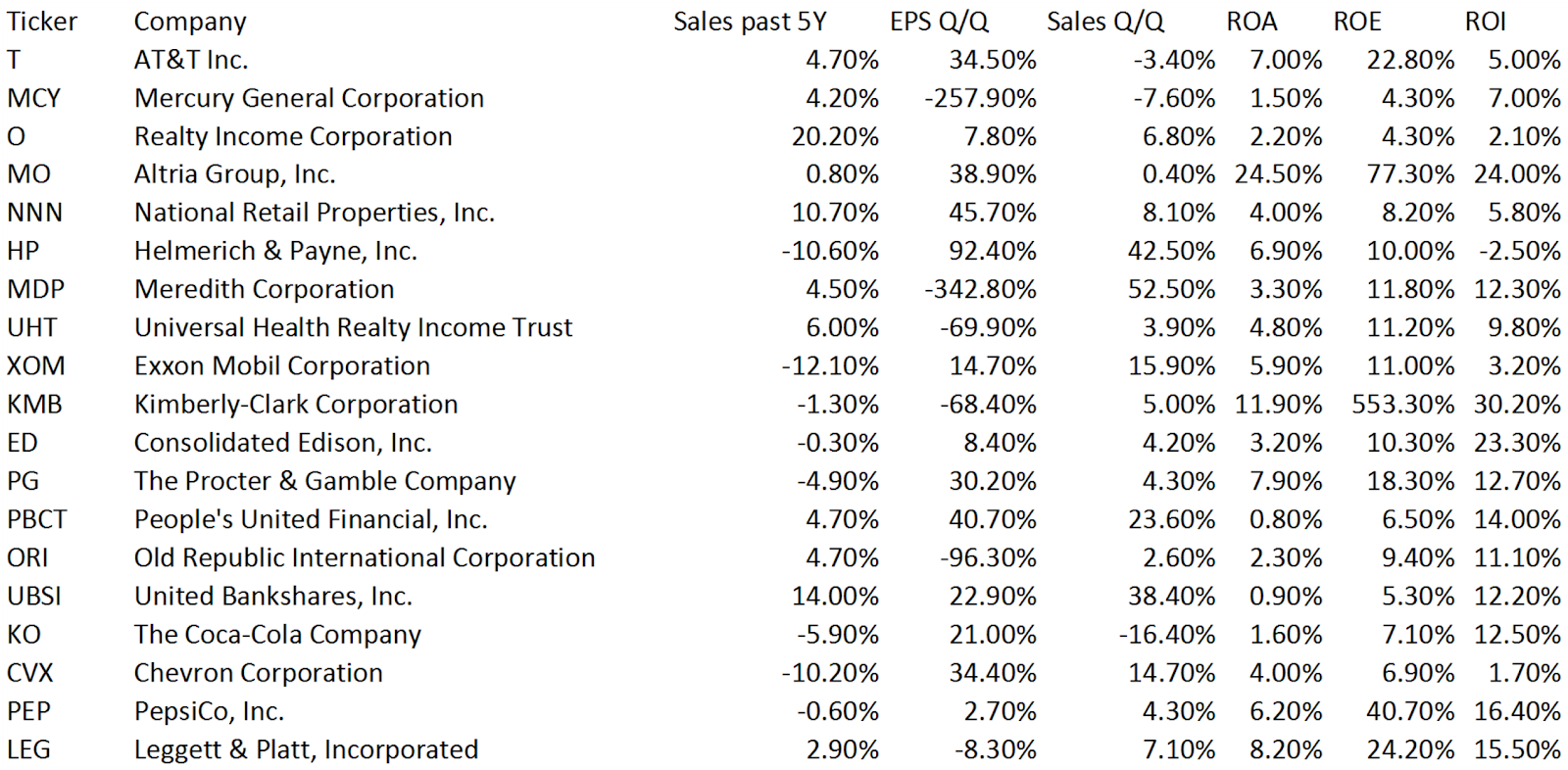 Dividend Yield Stock Capital Investment The Best Yielding