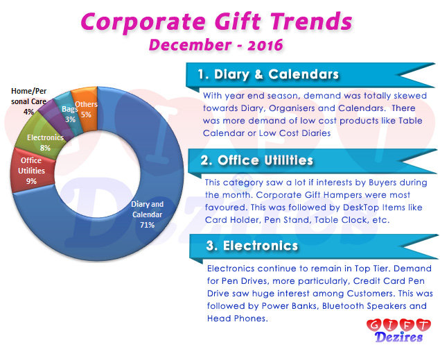 Most Popular Corporate Gifts for Employees and Clients - December 2016