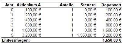 steuerfreies einkommen tabelle