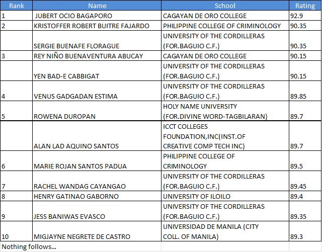 Top 10 March 2012 Criminologist board exam