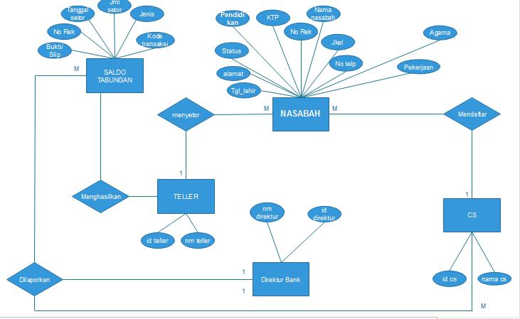 Contoh Diagram Erd Bank Sample Diagram Wiring Diagram Symbols