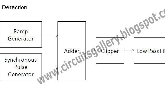 pulse width modulation pwm generator circuit using 741 op amp