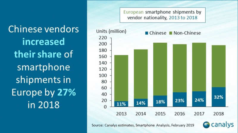 Chinese vendors showed 27 percent increase in shipments