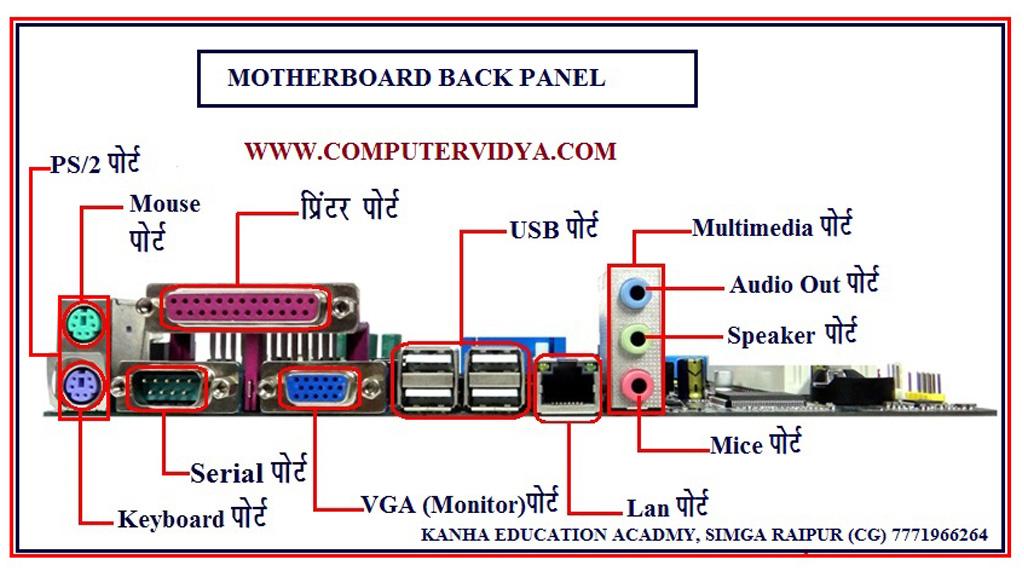 MOTHERBOARD%2BBACK%2BPANEL motherboard back panel chart computervidya business ideas in