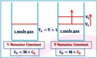Molar heat capacities at constant volume and pressure