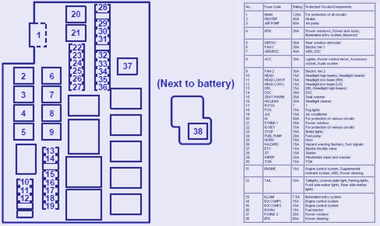 Fuse Box Diagram & Map | Your Blog Description