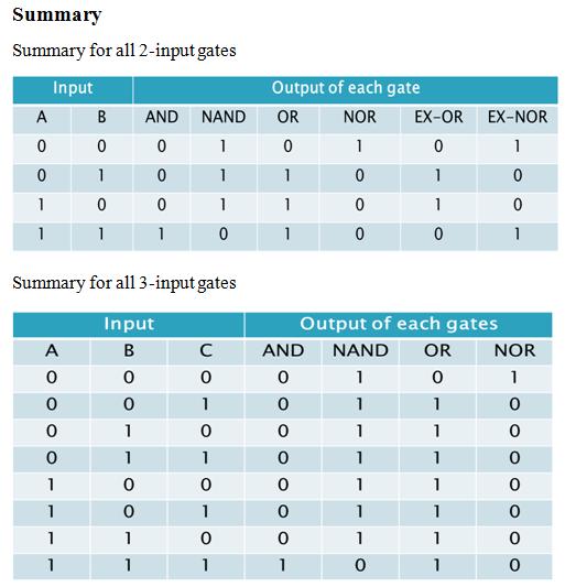 ss_ladies: Digital Logic-Logic Gates, by Tan Sin Yee4 Input Or Gate Truth Table