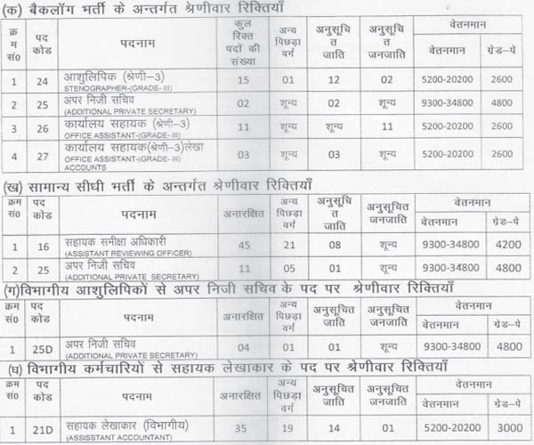 24 July UPPCL Answer Key 2016
