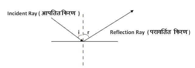 प्रकाश के परावर्तन का सिद्धांत  -  Principle of reflection of light