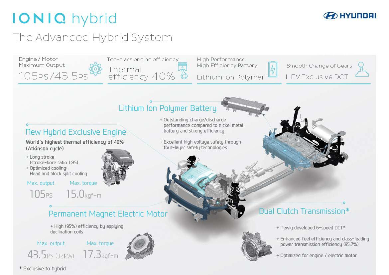 IONIQ%2Binfographic H Hyundai μας παρουσιάζει την προηγμένη υβριδική της τεχνολογία