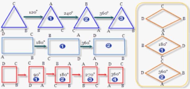 Pengertian & Macam-macam Simetri pada Bangun Datar